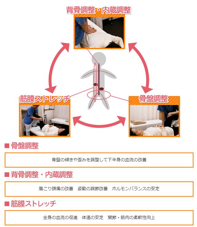 3循環調整法
